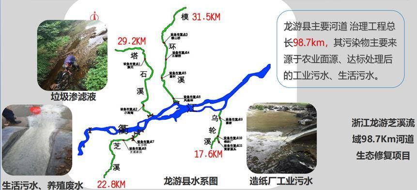 浙江龙游芝溪流域98.7KM河道生态修复案例